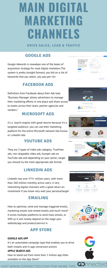 Digital Marketing Channels_inforgraphic